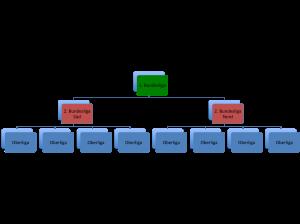 Ligasystem des DFB in der Saison 1978/1979 (zum Vergrößern anklicken)