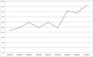 Saison 2008/2009: Sprunghafter Anstieg des des Anteild der zweiten Mannschaften in der Regionalliga
