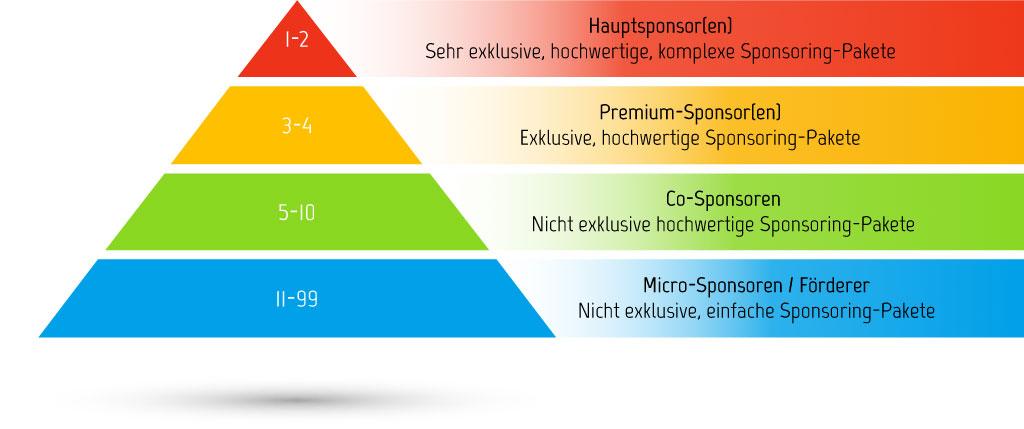Sponsoren-Struktur / Sponsoren-Pyramide