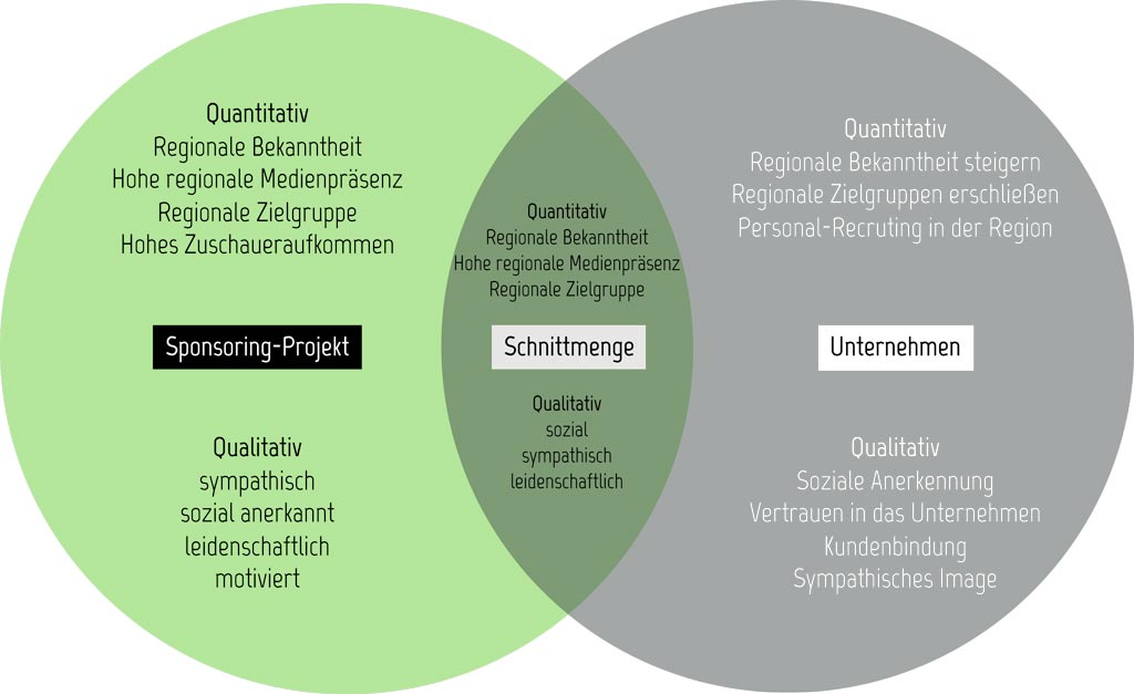 Schnittmengen-Analyse Sponsoren-Auswahl