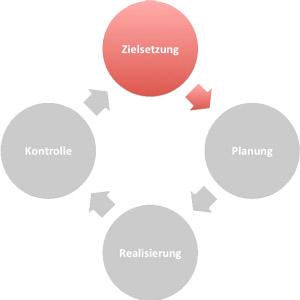 Social Media und Sport: Managementprozess