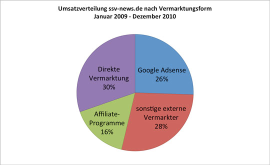 Umsatzverteilung Vermarktung ssv-news.de (Januar 09 - Dezember 2010)
