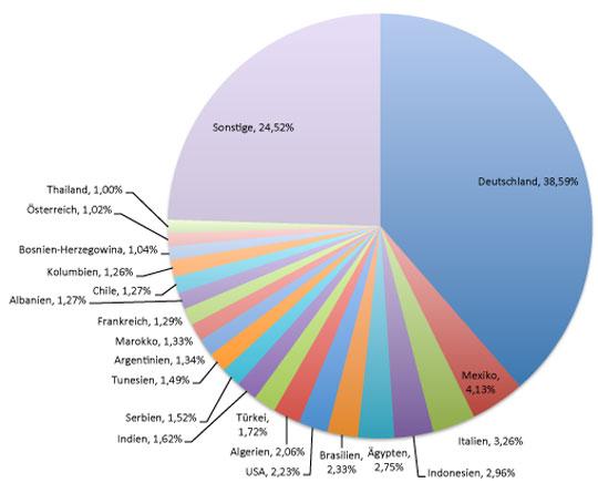 Verteilung Facebook-Fans eines deutschen Profisportlers nach Ländern