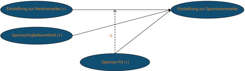 Wirkungsmodell Einstellungstransfer Sponsoring