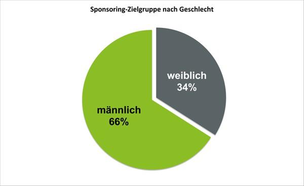 Sponsoring-Zielgruppe nach Geschlecht