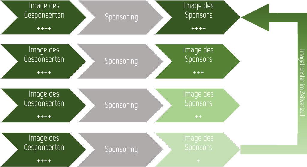Sponsoring-Image: Image-Transfer