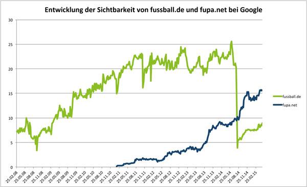 Sichtbarkeits-Entwicklung fussball.de und fupa.net bei Google