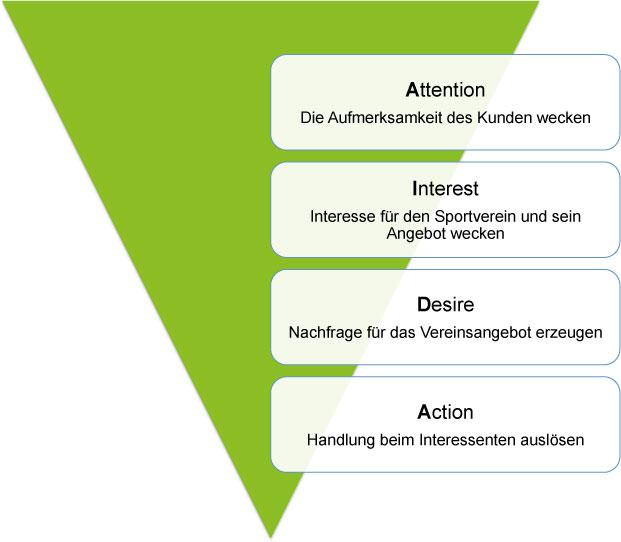 AIDA Werbewirksamkeitsmodell CRM Sportverein
