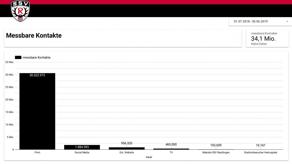 Reichweiten-Analyse SSV Reutlingen (Saison 2018/2019)